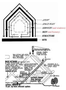 Las capas de un edificio