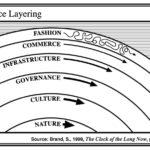 Estratos de civilización (Stewart Brand)