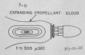 Diagrama que explica la propulsión obtenida por una pequeña deflagración nuclear
