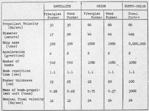 Valores de la propulsión nuclear del Proyecto Orión