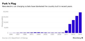 ¿Punto de inflexión en la venta de vehículos eléctricos?