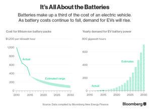 (Bloomberg) Aumenta la densidad energética y se reduce el coste del kWh de las baterías para coches eléctricos