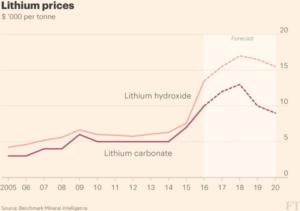 El litio se convierte en un material estratégico, con países como Chile beneficiándose del crecimiento del mercado de baterías de ión-litio