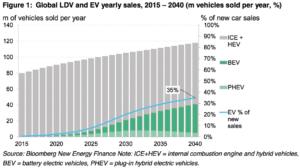 (Bloomberg) Previsión de venta de vehículos eléctricos con batería e híbridos enchufables (verde) en relación con la venta de turismos con motor de combustión e híbridos convencionales (gris)
