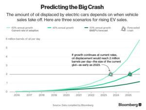 (Bloomberg) Impacto previsto de la venta de vehículos eléctricos sobre el consumo de petróleo