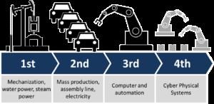 Gráfica sobre la evolución del progreso industrial desde inicios de la Ilustración (crédito: Manufacturers Automation Inc.)