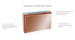 Capas de una teja solar de Tesla