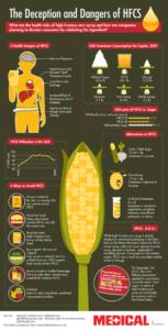 Infografía sobre los efectos metabólicos del jarabe (sirope) de maíz con alto contenido en fructosa (HFCS: High Fructose Corn Syrup)